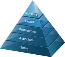 CiscoPyramid